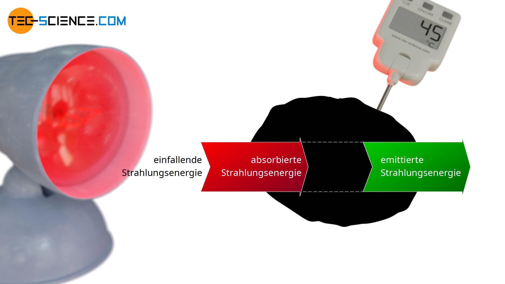 Energieflussdiagram eines Schwarzer Körpers