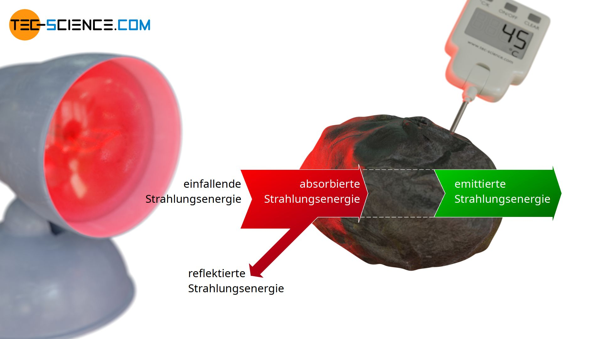 Energieflussdiagram eines realen Körpers
