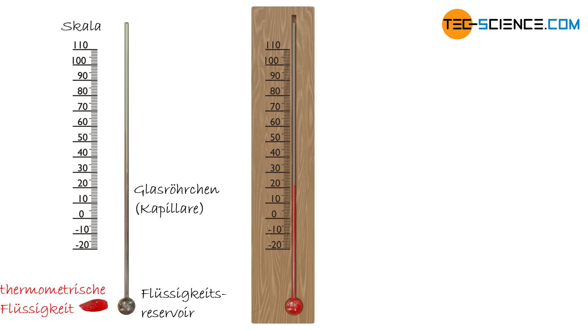 Prinzip der Temperaturmessung mit einem Flüssigkeitsthermometer