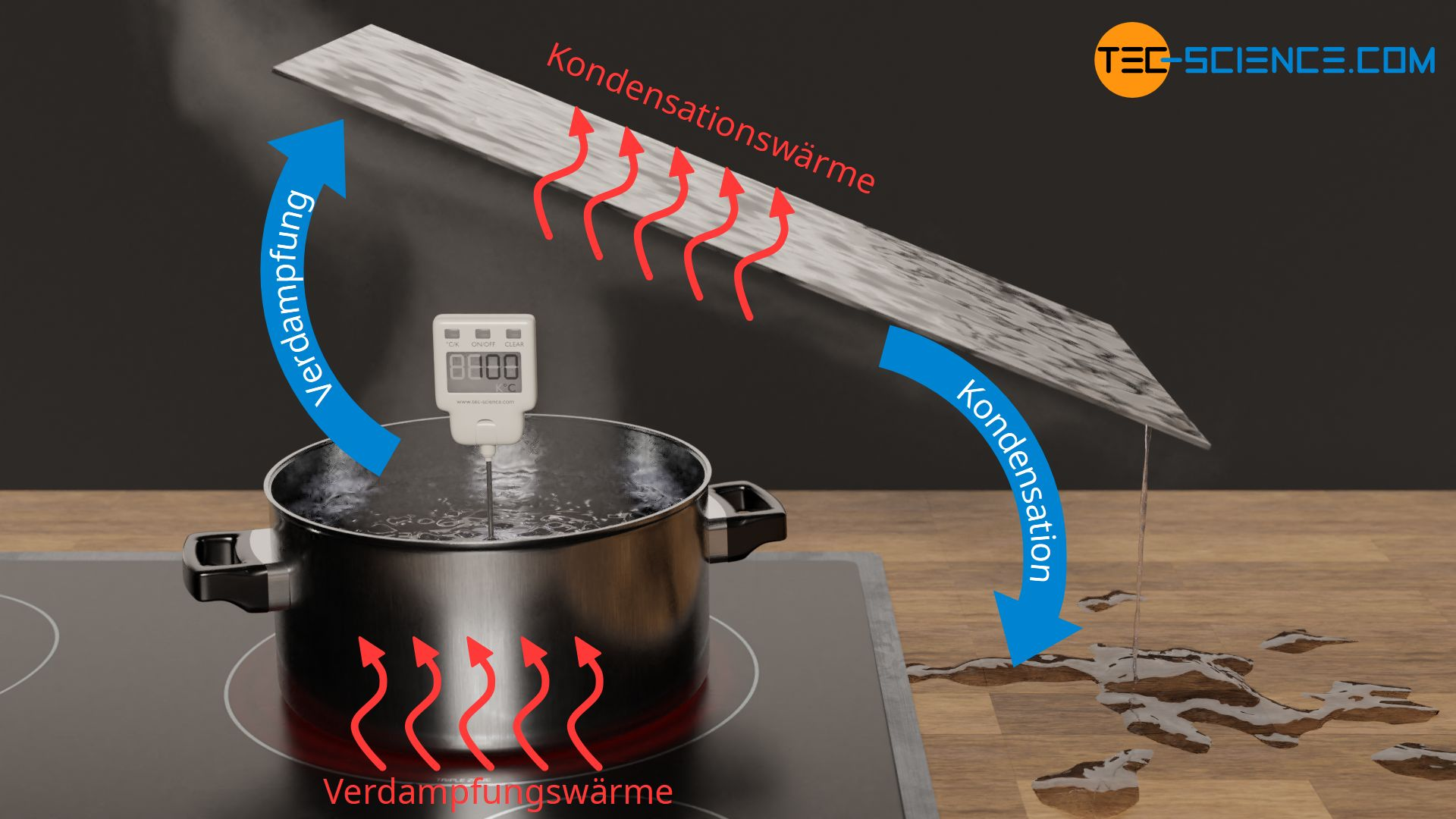 Zufuhr von Verdampfungswärme beim Verdampfen und Abfuhr von Kondensationswärme beim Kondensieren