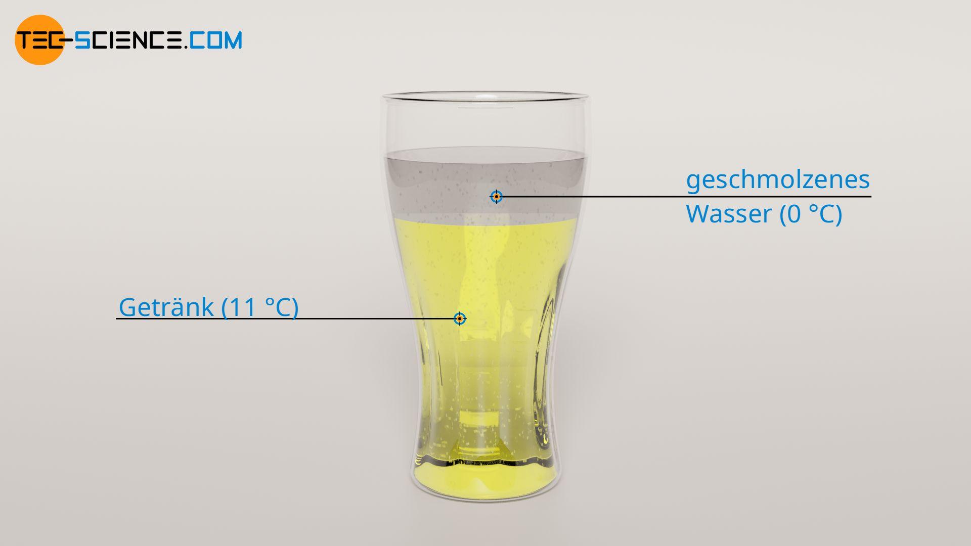 Mischen des geschmolzenen Wassers mit dem Getränk
