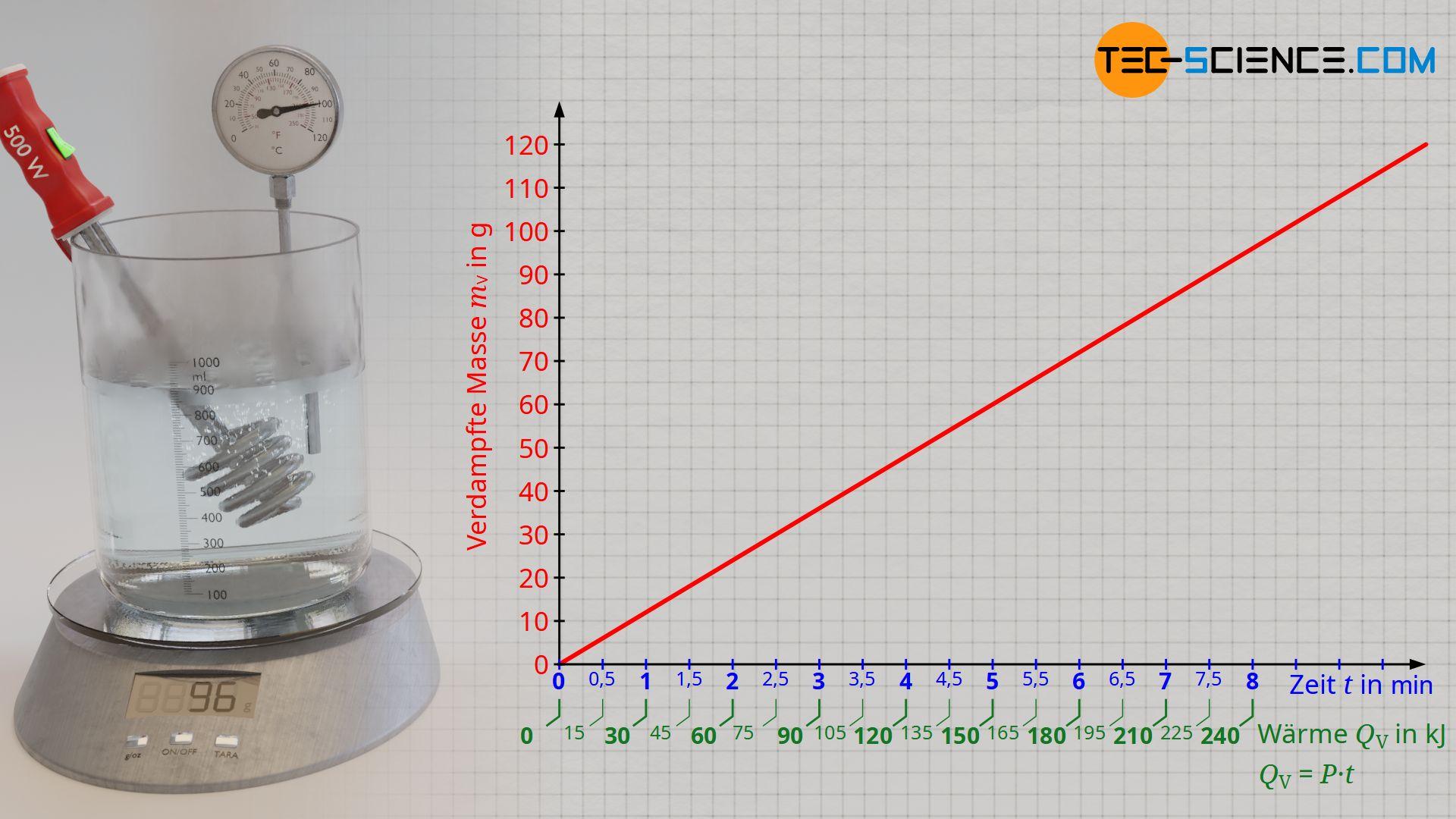 Auswertung zur Bestimmung der spezifischen Verdampfungswärme von Wasser