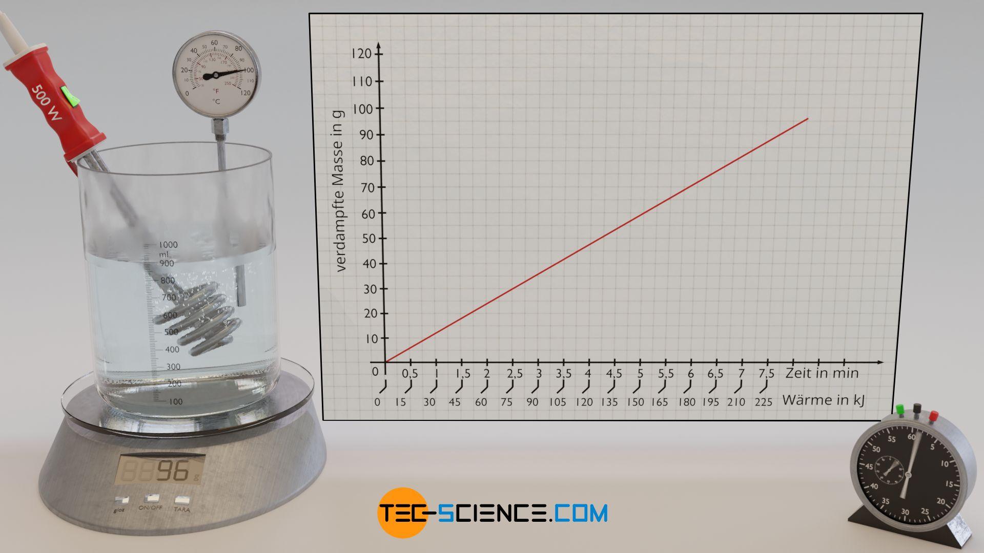Experiment zur Bestimmung der spezifischen Verdampfungswärme (Verdampfungsenthalpie) von Wasser