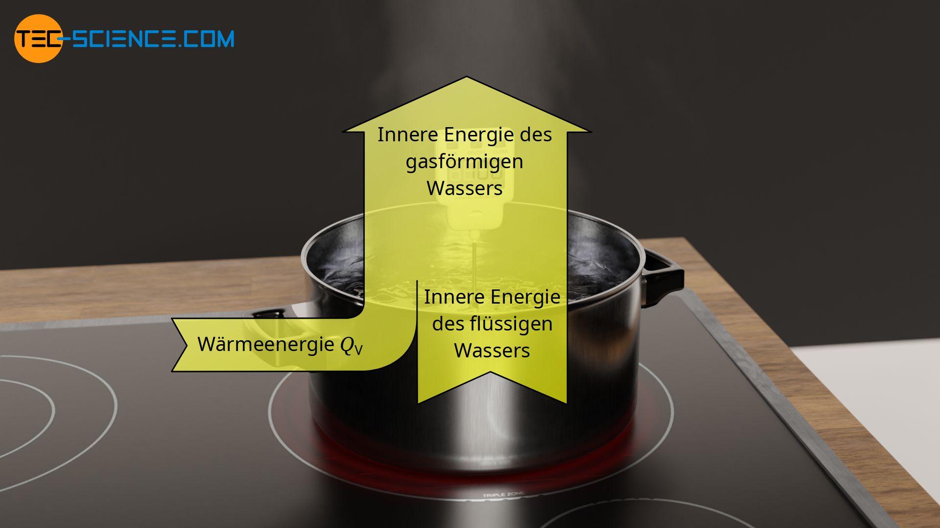 Änderung der inneren Energie durch Zufuhr von Verdampfungswärme während der Verdampfung