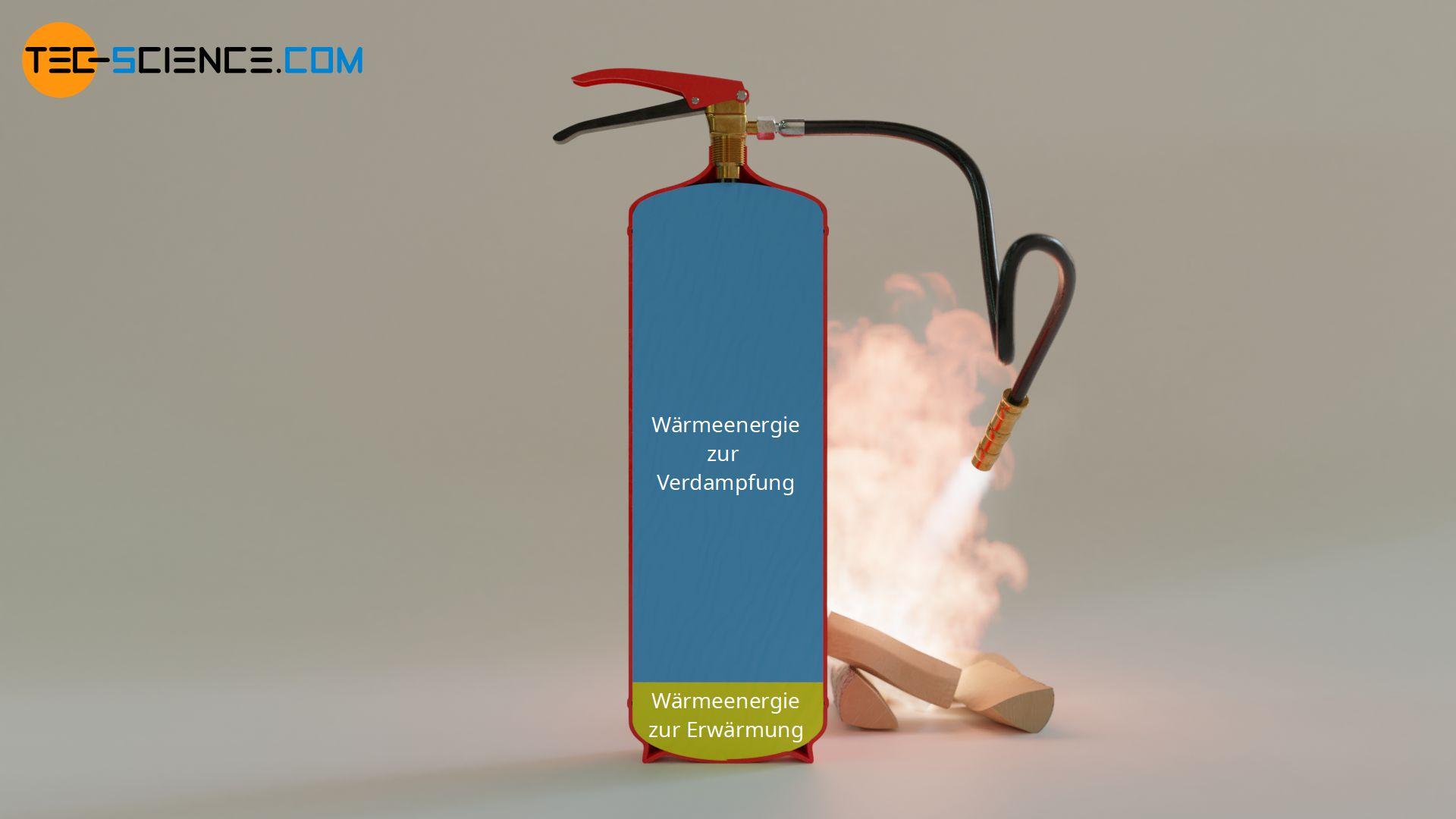 Vergleich der benötigten Wärmemengen zur Erwärmung und zur Verdampfung von Wasser
