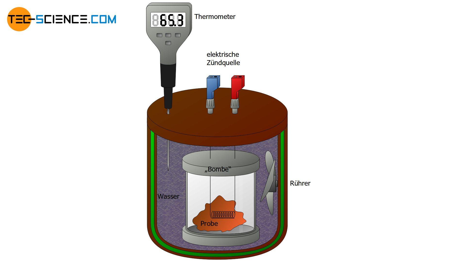 Aufbau und Funktion eines Bombenkalorimeters