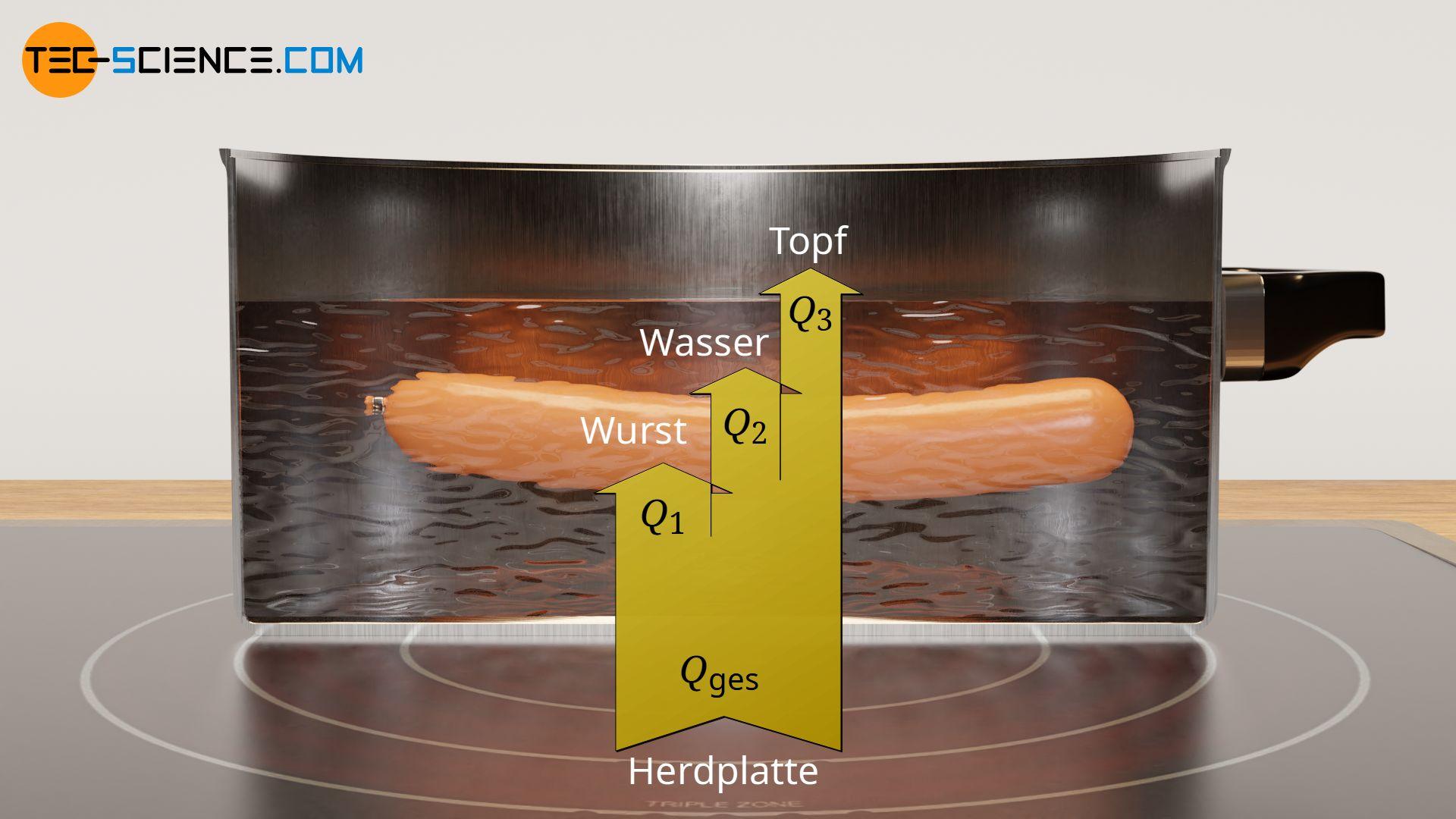 Energieflussdiagramm der Erwärmung eines Topfes mit Wasser mit einer Wurst darin