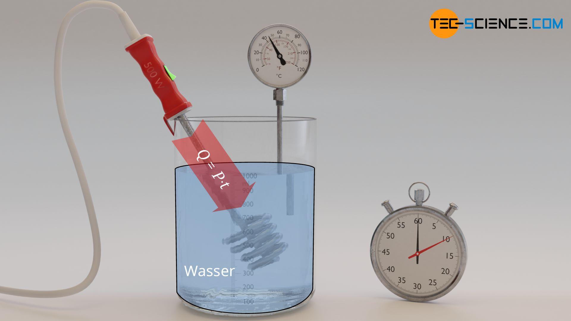 Bestimmung der zugeführten Wärme über die elektrische Heizleistung und die Zeit