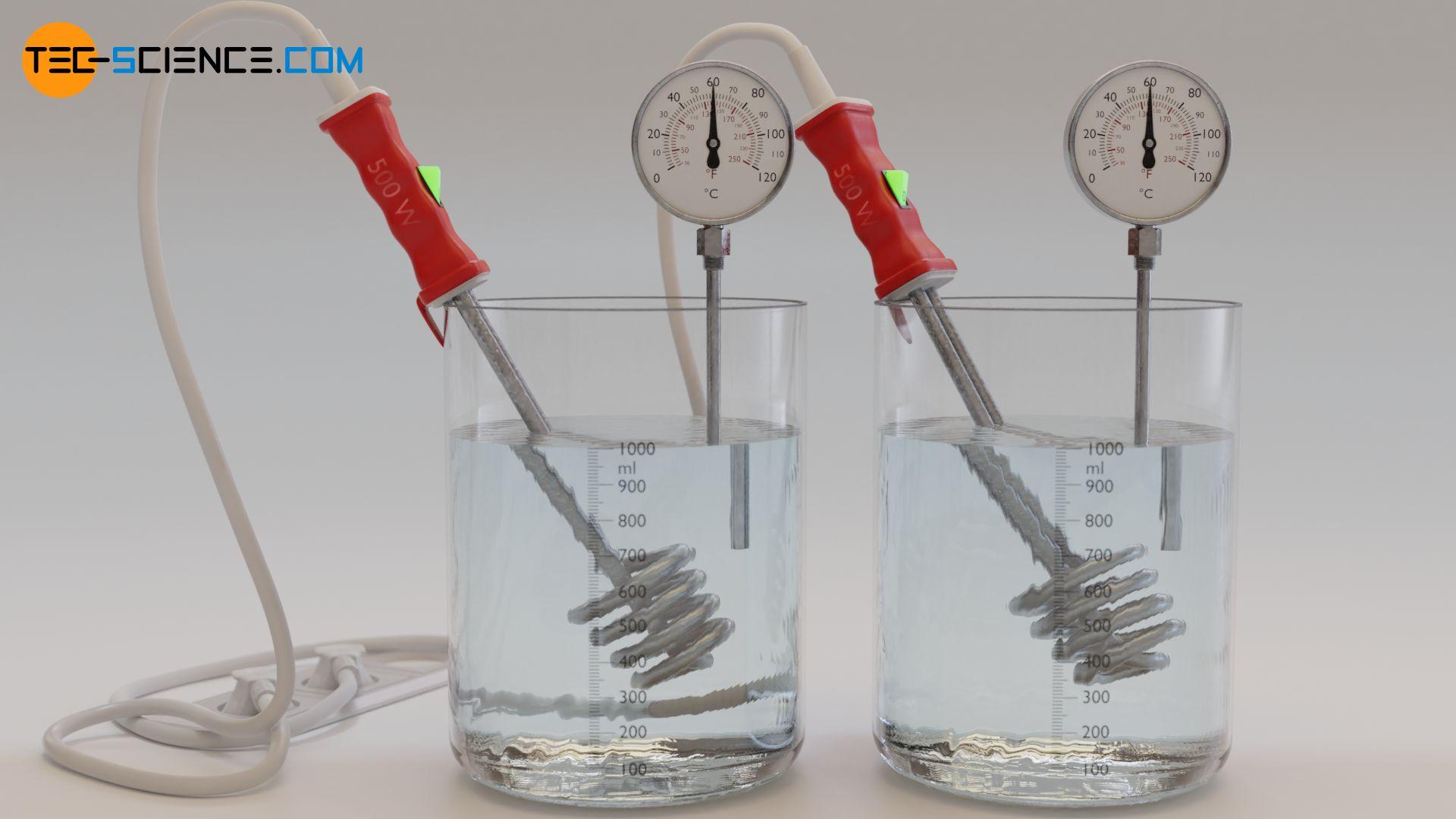 Die Erwärmung einer doppelten Masse an Wasser benötigt insgesamt die doppelte Menge an Wärmeenergie