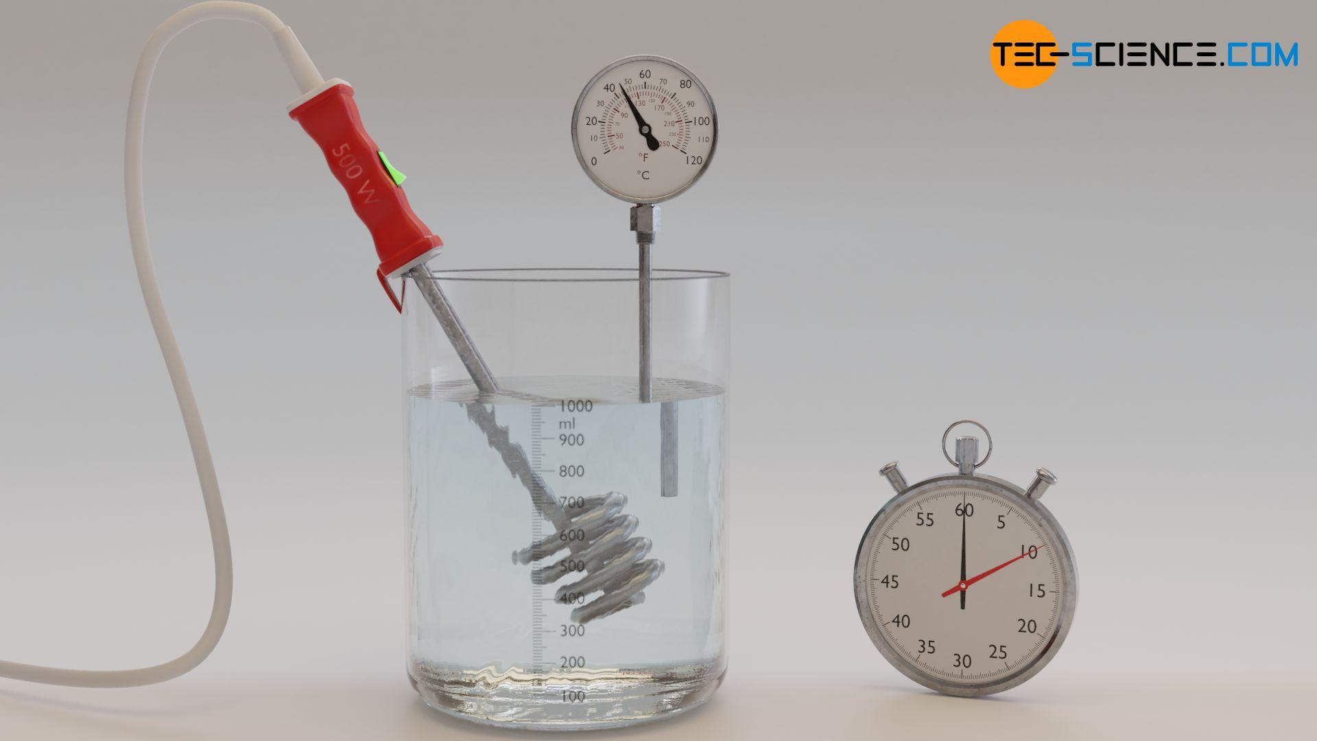 Versuchsaufbau zur experimentellen Bestimmung der spezifischen Wärmekapazität von Wasser