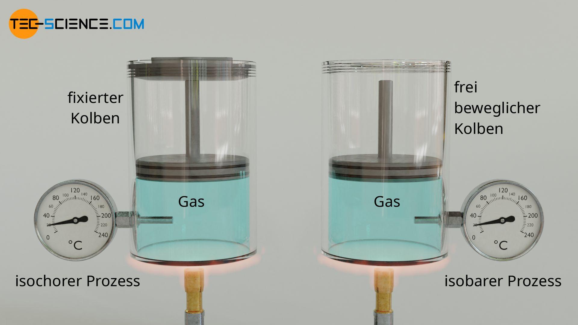 Erwärmung eines Gases bei konstantem Volumen (links) und konstantem Druck (rechts)