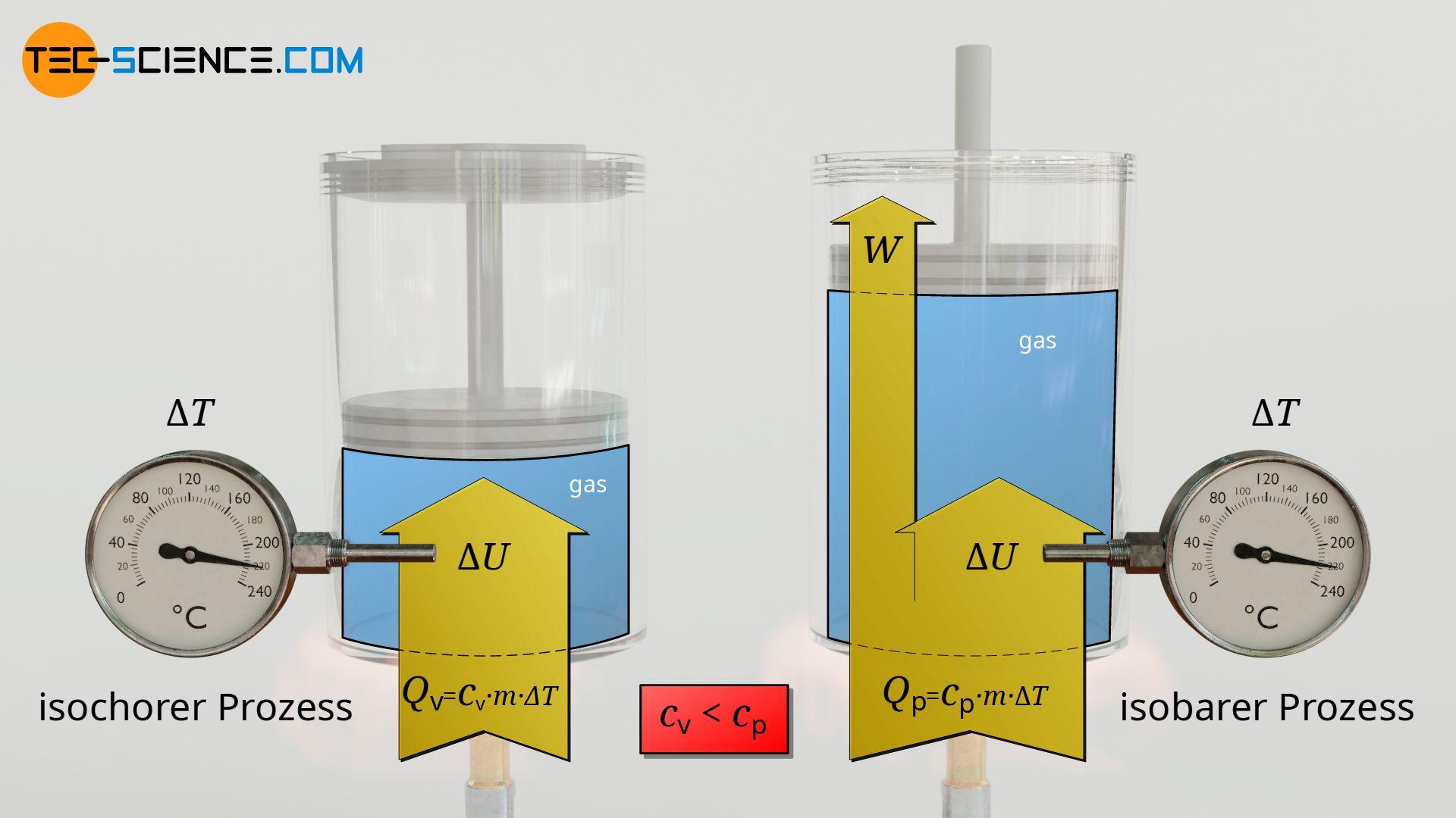 Vergleich der spezifischen Wärmekapazität bei einem isochoren Prozess und einem isobaren Prozess