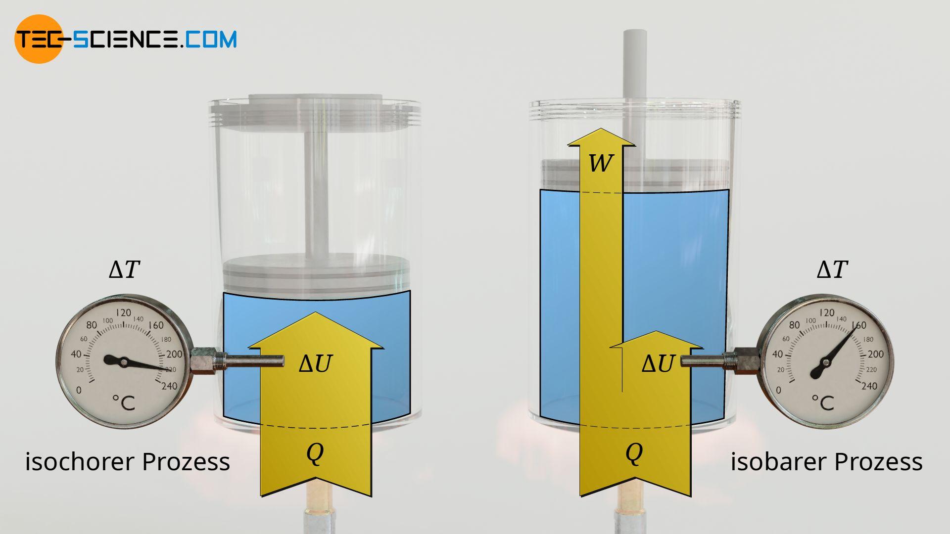 Temperaturanstieg bei einem isochoren Prozess (links) und einem isobaren Prozess (rechts)