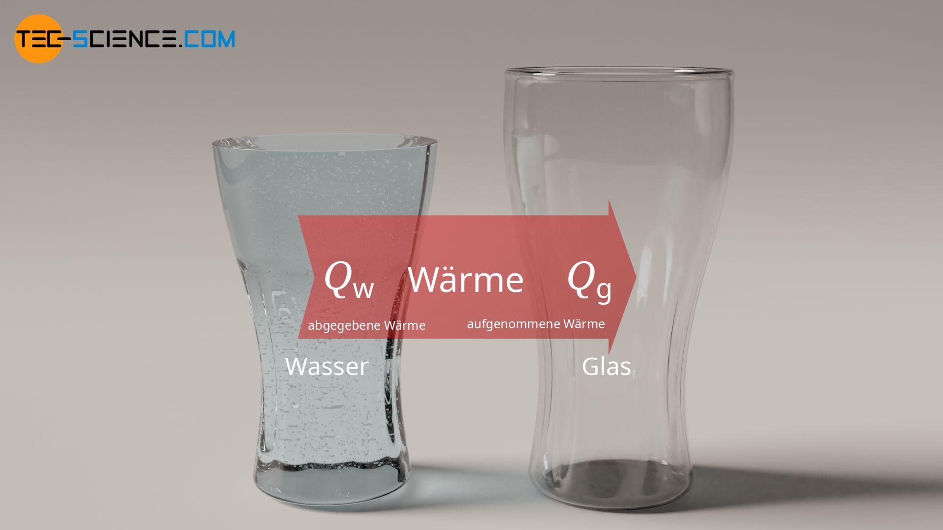Abgegebene Wärme des Wassers entspricht der aufgenommenen Wärme des Glases