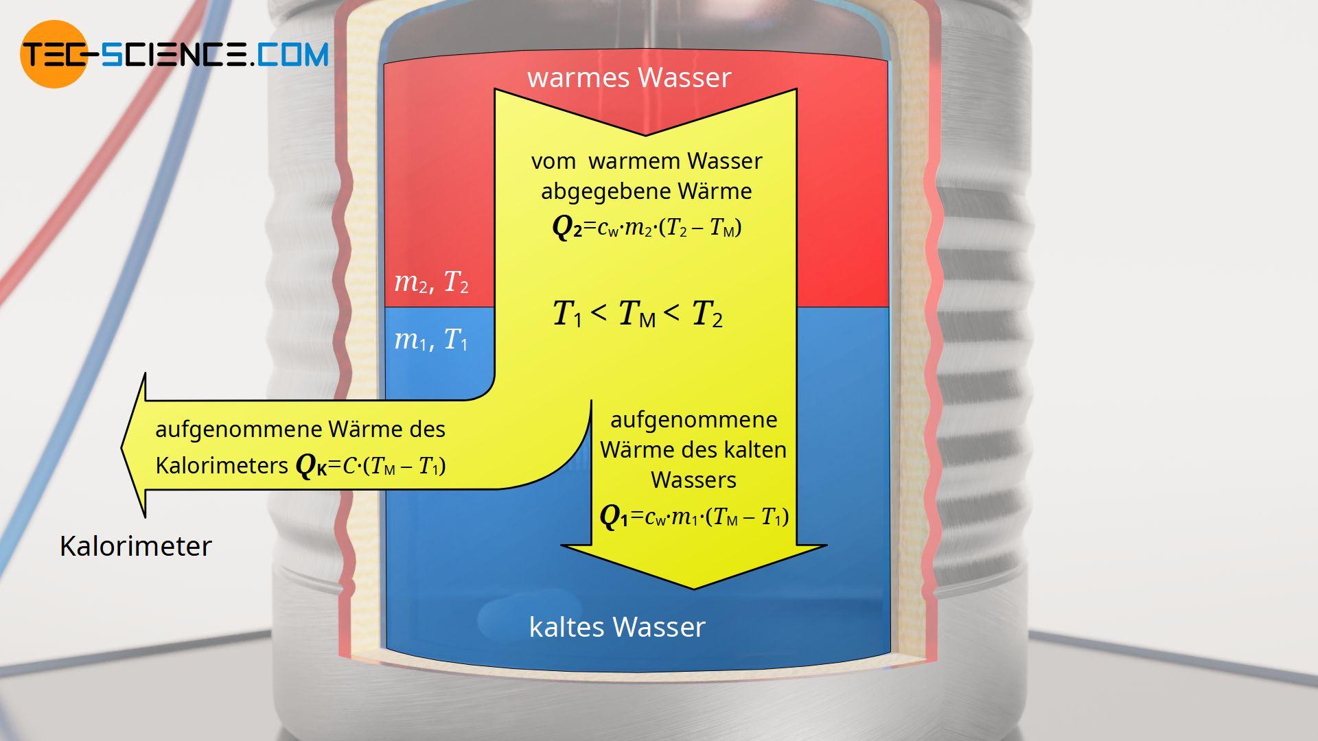 Energieflussdiagramm zur Bestimmung der Wärmekapazität des Kalorimeters (Wasserwert)