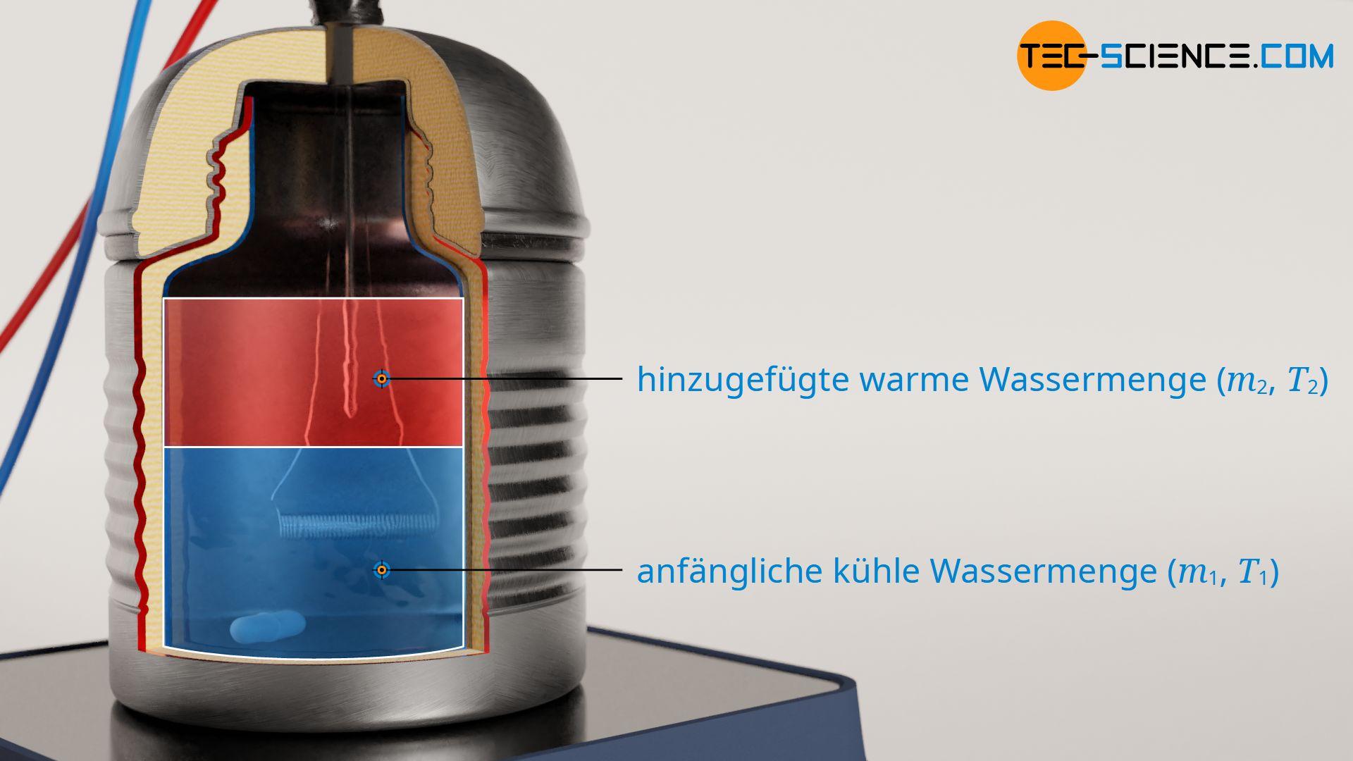 Bestimmung der Wärmekapazität eines Kalorimeters (Wasserwert)