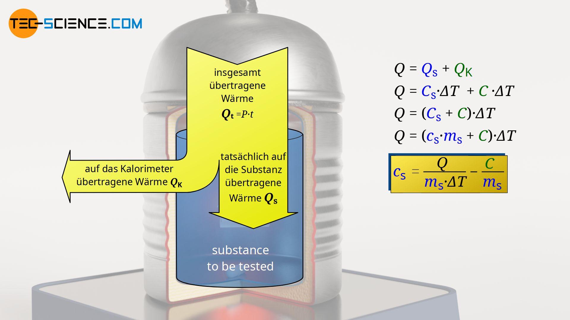 Energieflussdiagramm der abgegebenen Wärme eines Heizgerätes (Wasserwert)