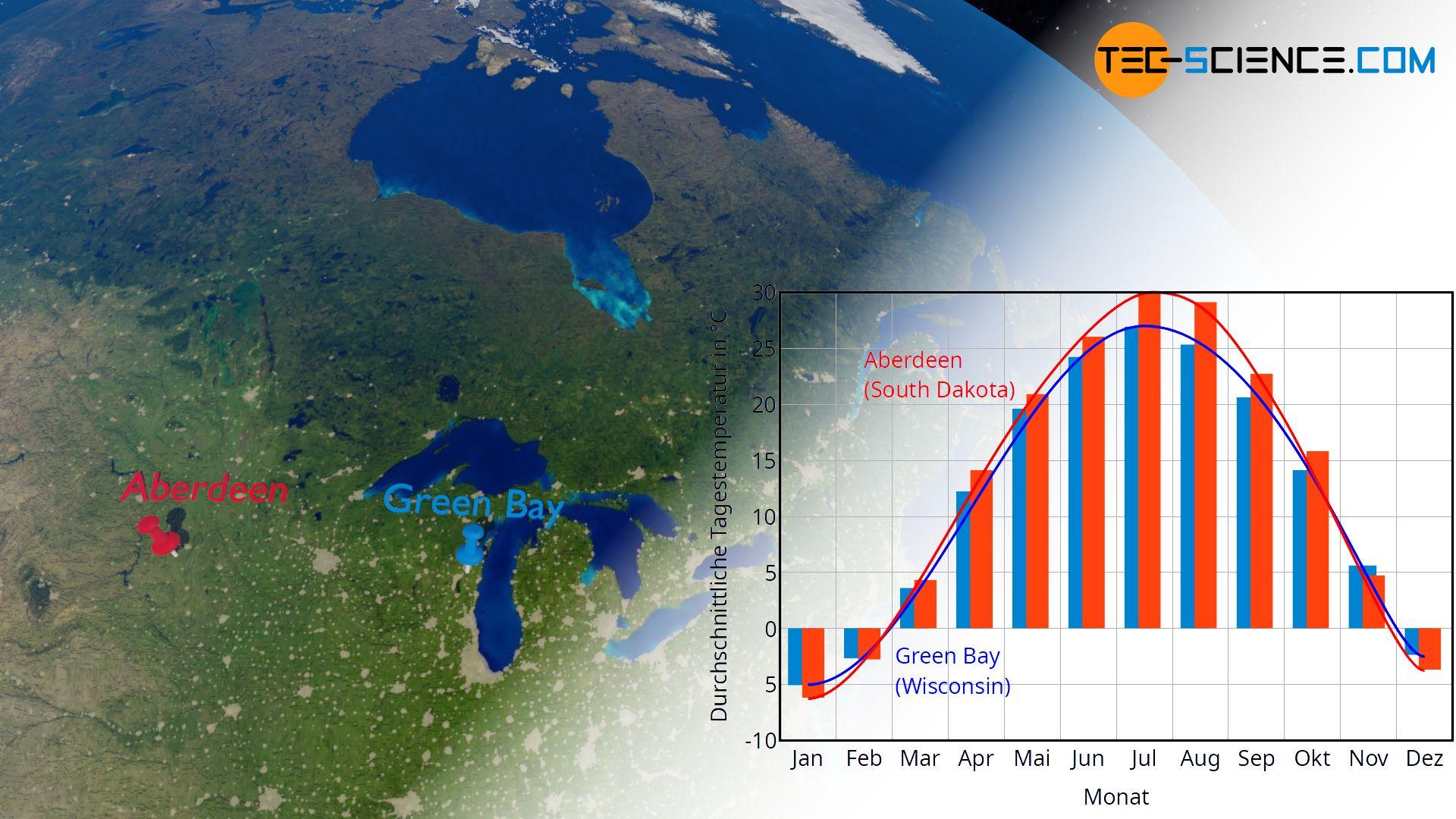 Einfluss des Wasser auf das Klima (Klimadiagramm)
