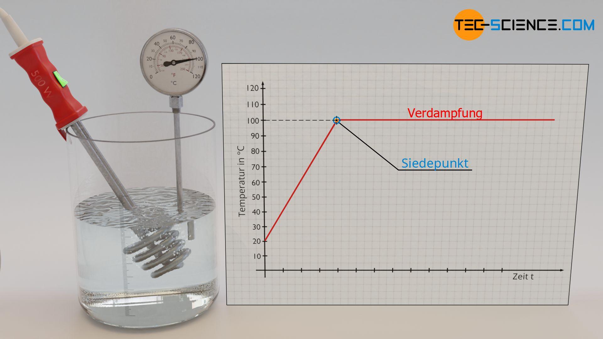 Temperatur in Abhängigkeit der Zeit während der Verdampfung