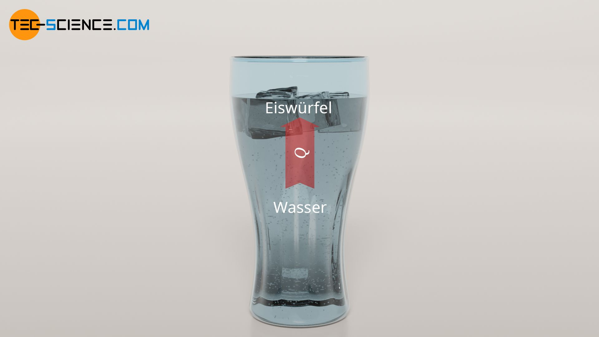 Verringerung der Temperatur durch Wärmeabfuhr am Beispiel eines Glases mit Wasser und Eiswürfel
