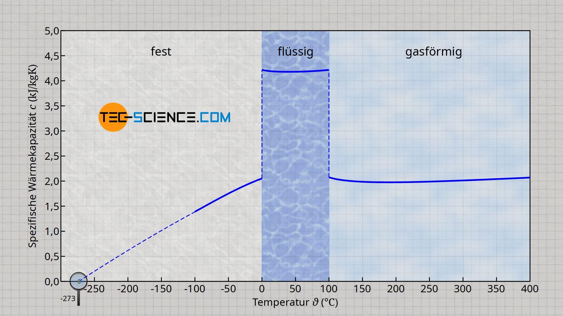 Spezifische Wärmekapazität von Wasser in Abhängigkeit vom Aggregatzustand und der Temperatur