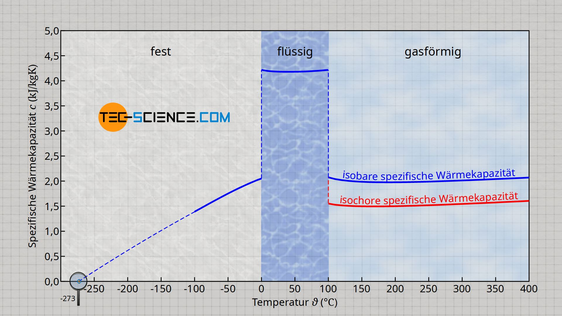 Spezifische Wärmekapazität von Wasser/Eis/Dampf in Abhängigkeit der Temperatur