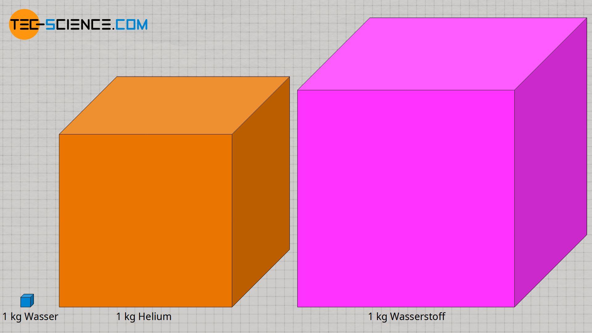 Volumen von 1 kg Wasserstoff, Helium und flüssigem Wasser im Vergleich (bei 1 bar)