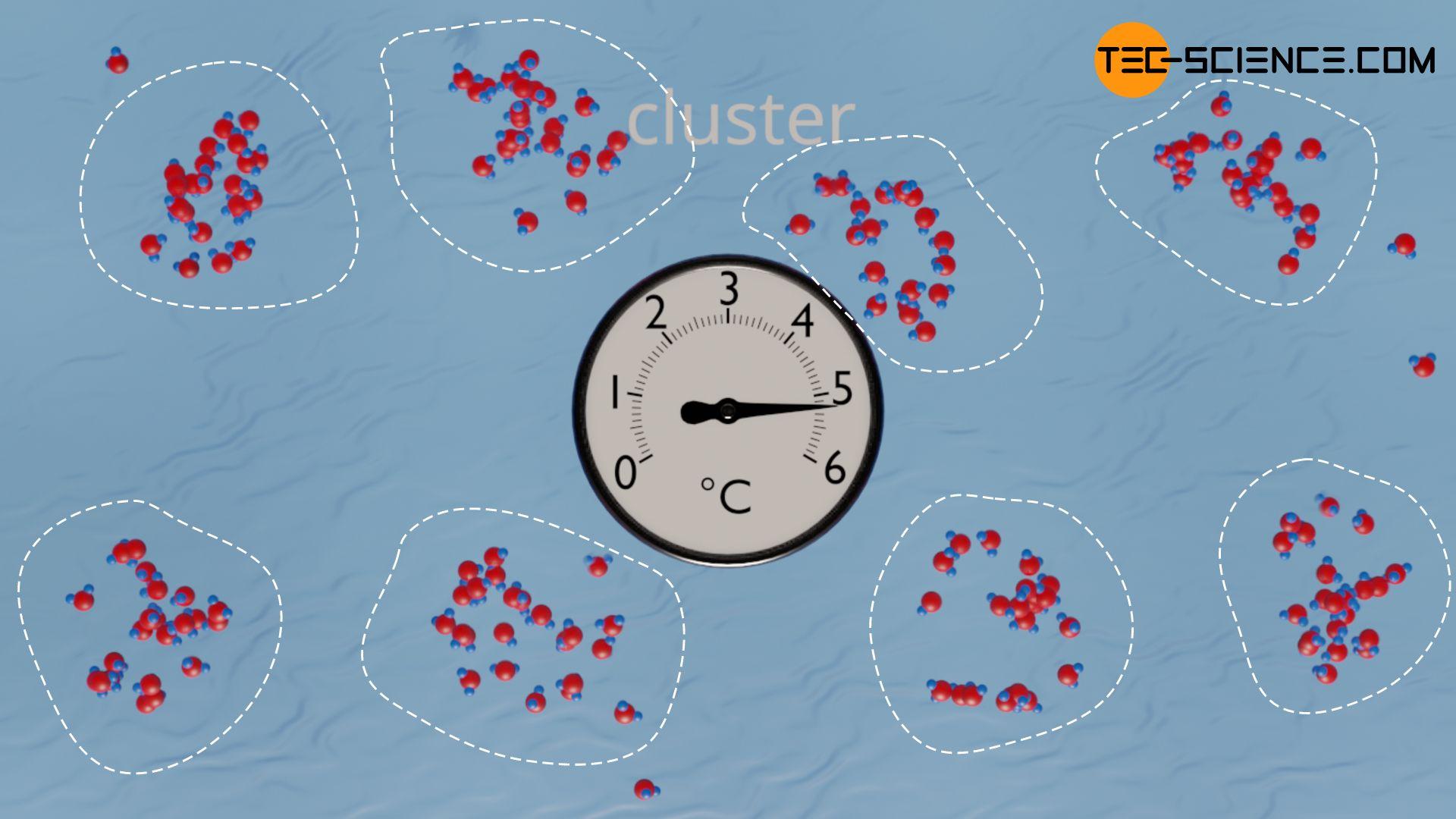 Bildung von Cluster als Ursache der Dichteanomalie von Wasser