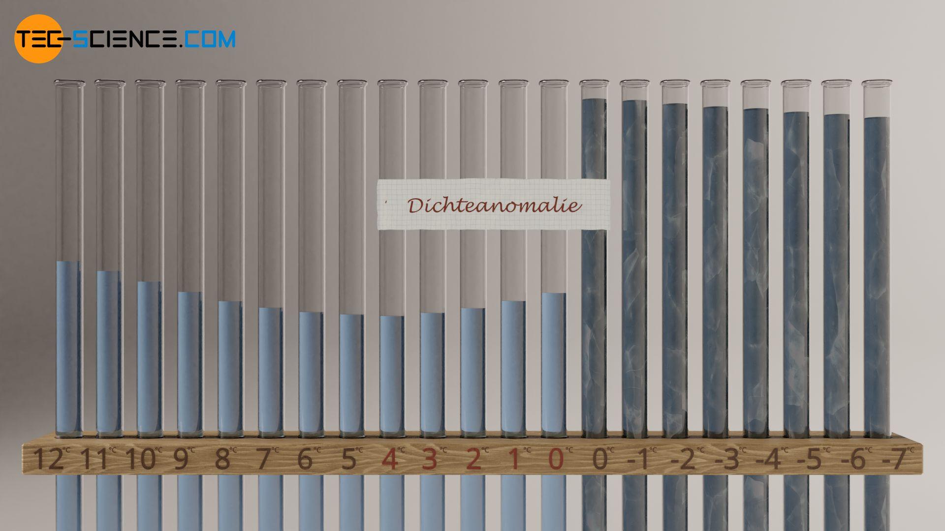 Dichteanomalie von Wasser im Bereich zwischen 4 °C und 0 °C