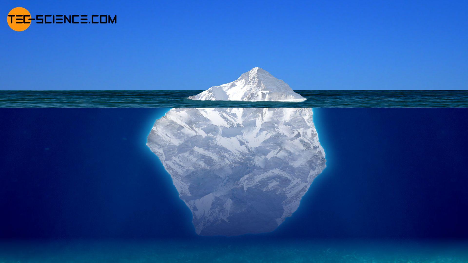 Ein Eisberg schwimmt auf dem Wasser, wobei sich der größte Teil unterhalb befindet
