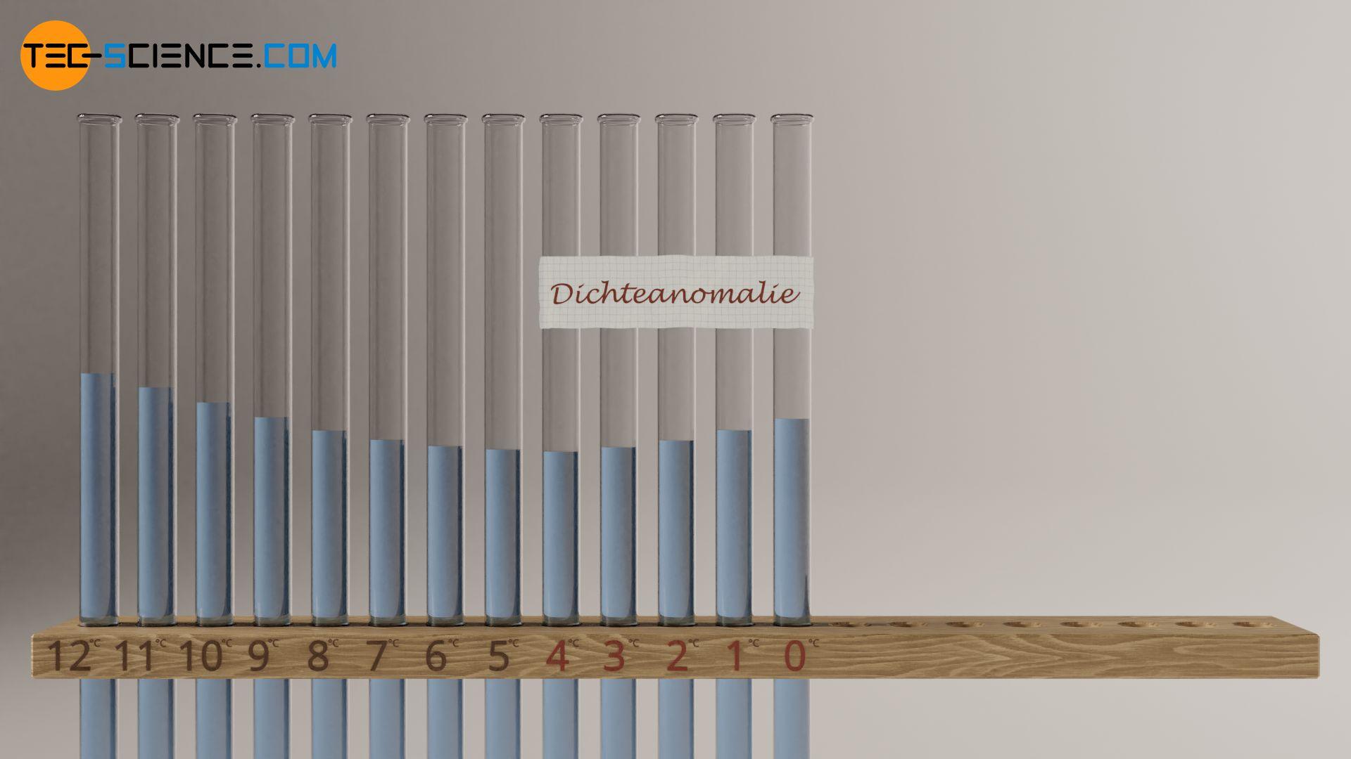 Experiment zur Dichteanomalie von Wasser