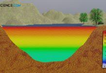 Temperaturschichtung eines Sees im Sommer