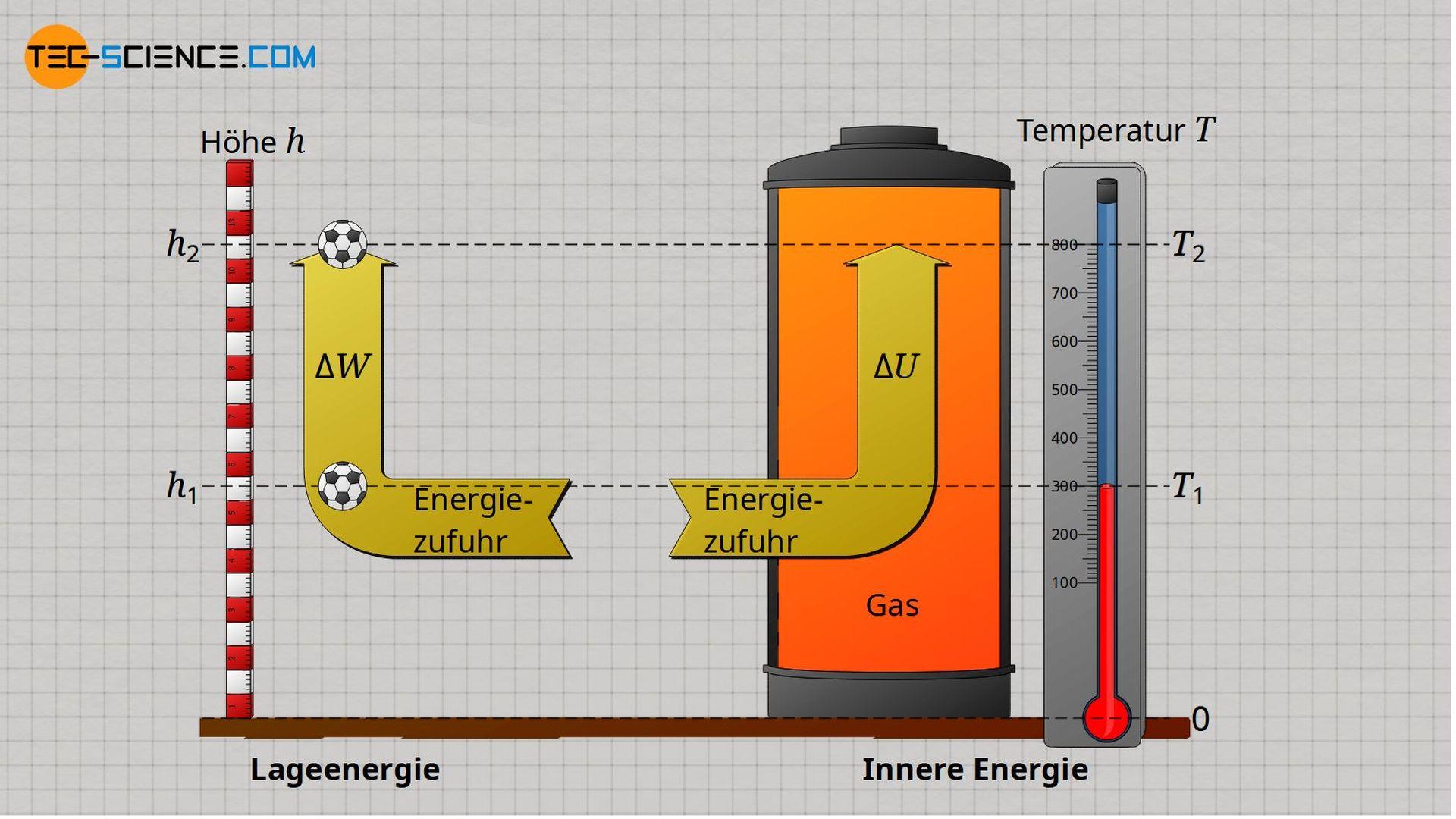 Analogie zwischen Lageenergie und innerer Energie