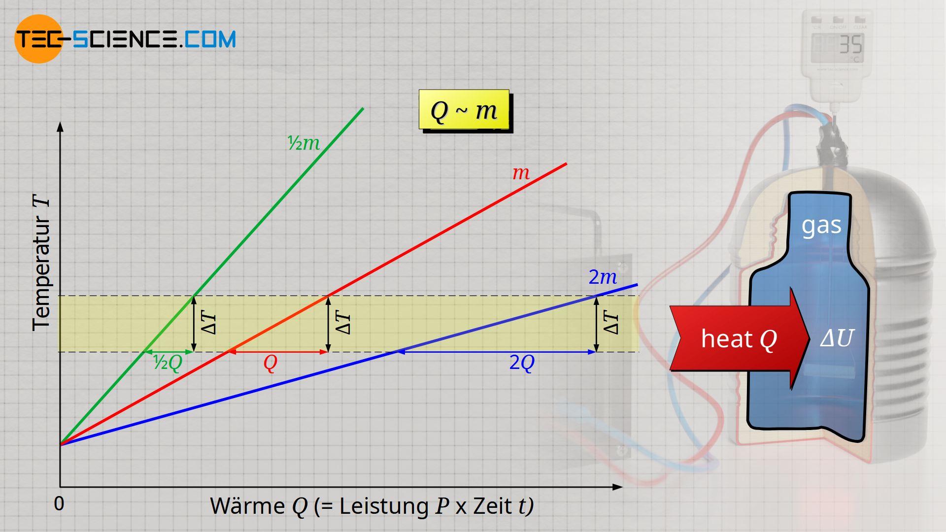 Proportionalität zwischen Wärme und Masse bei konstanter Temperaturänderung
