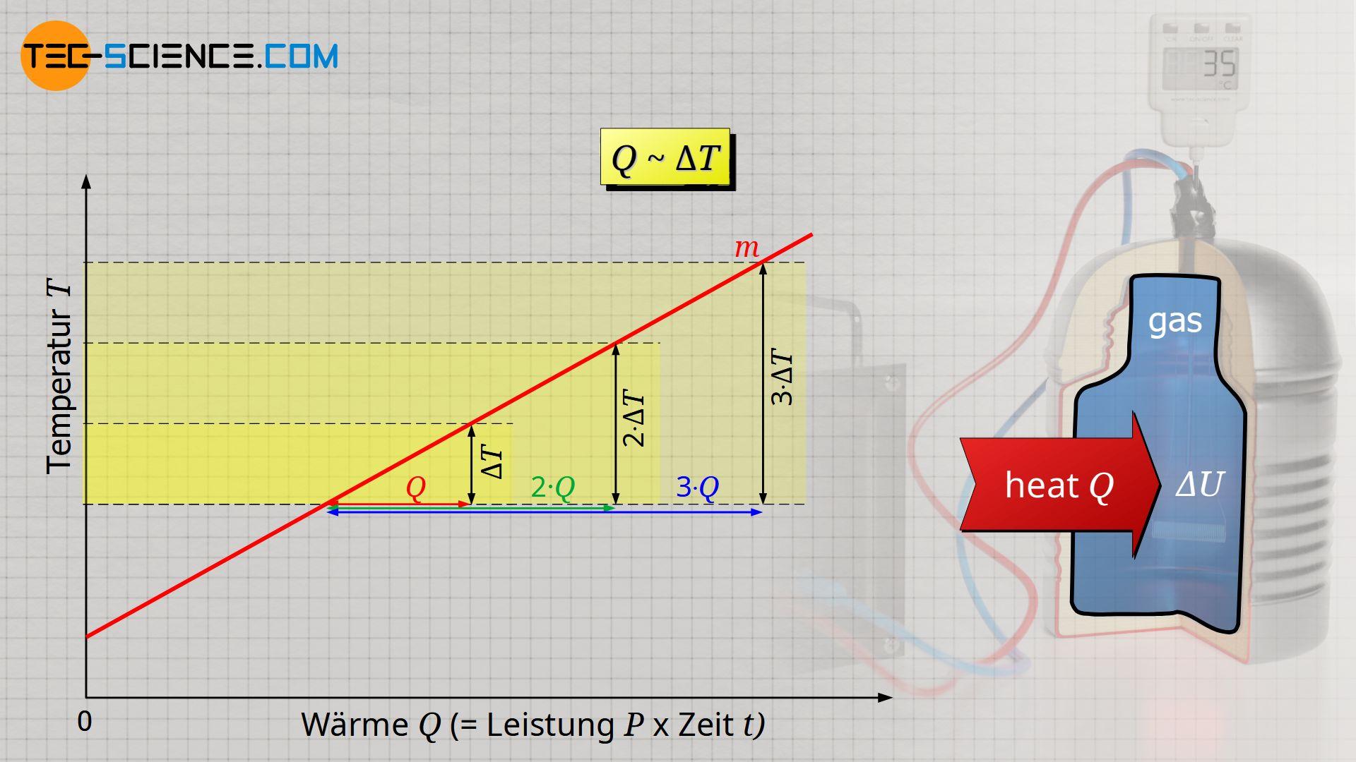Proportionalität zwischen Wärme und Temperaturänderung bei konstanter Masse