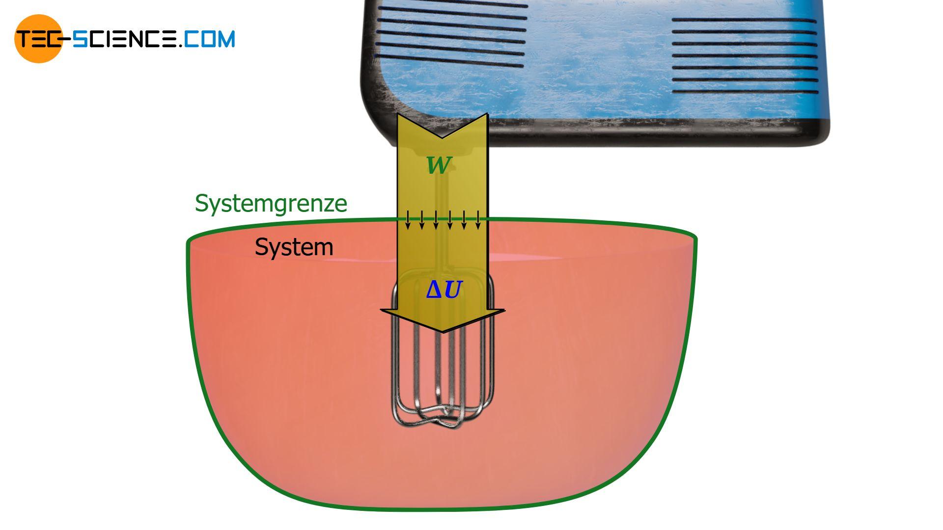 Energieflussdiagram beim Aufschlagen von Sahne mit einem Mixer