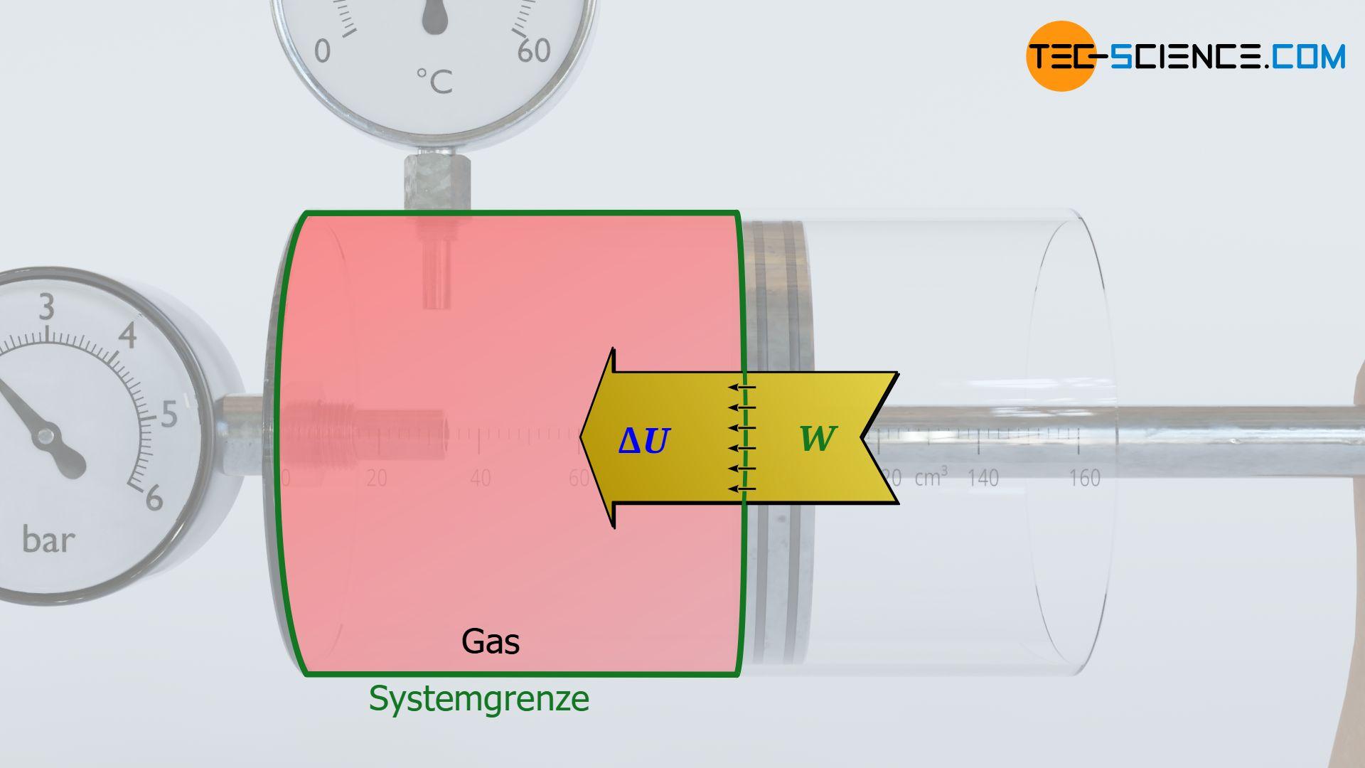 Energieflussdiagramm einer reibungsfreien Kompression eines Gases in einem Zylinder (adiabates System)