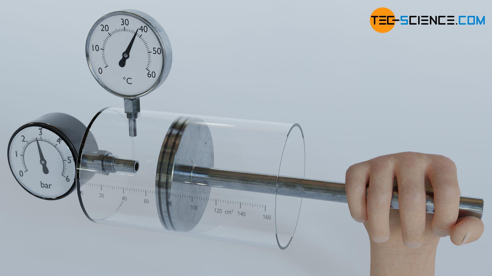 Kompression eines Gases in einem Zylinder