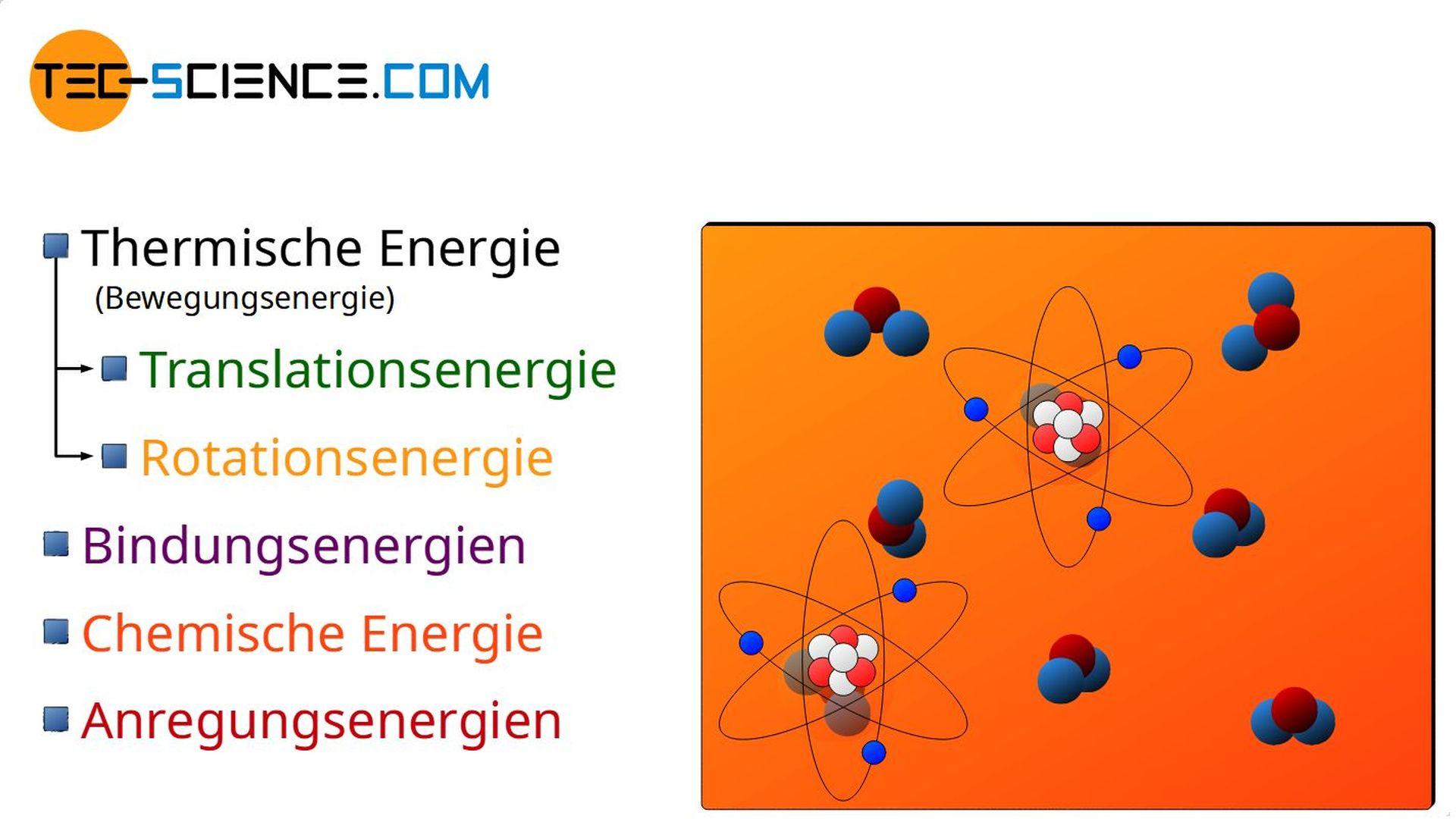 Anregungsenergien als Teil der inneren Energie eines Stoffes