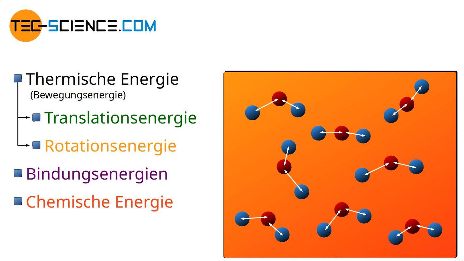 Chemische Energie als Teil der inneren Energie eines Stoffes