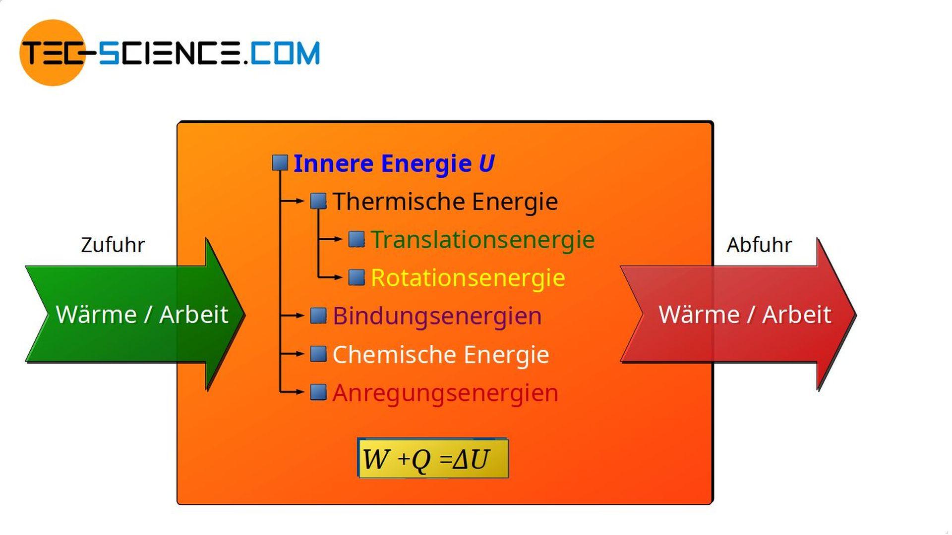 Erster Hauptsatz der Thermodynamik (Energieerhaltungssatz)