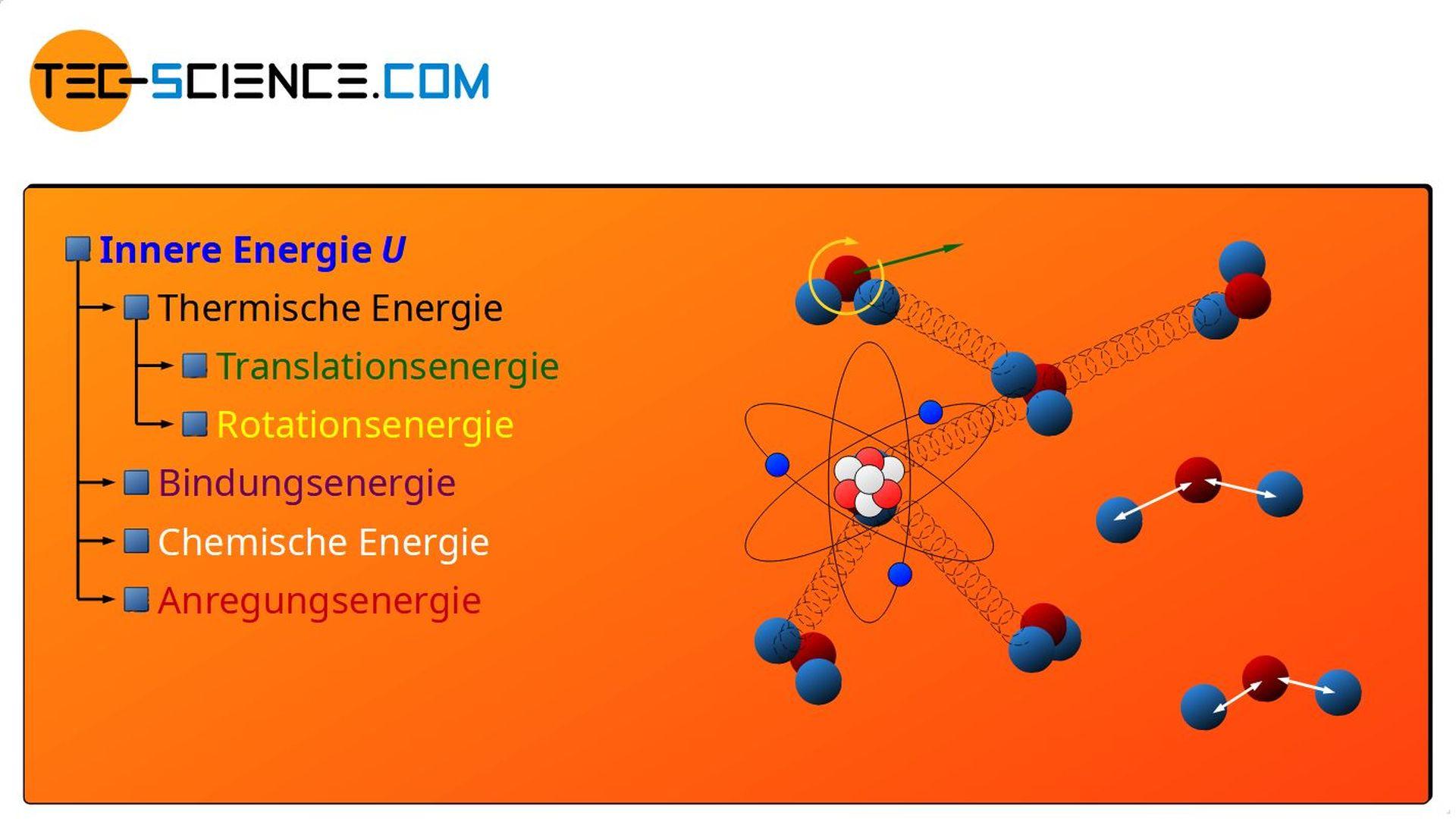 Formen der inneren Energie (unvollständig)