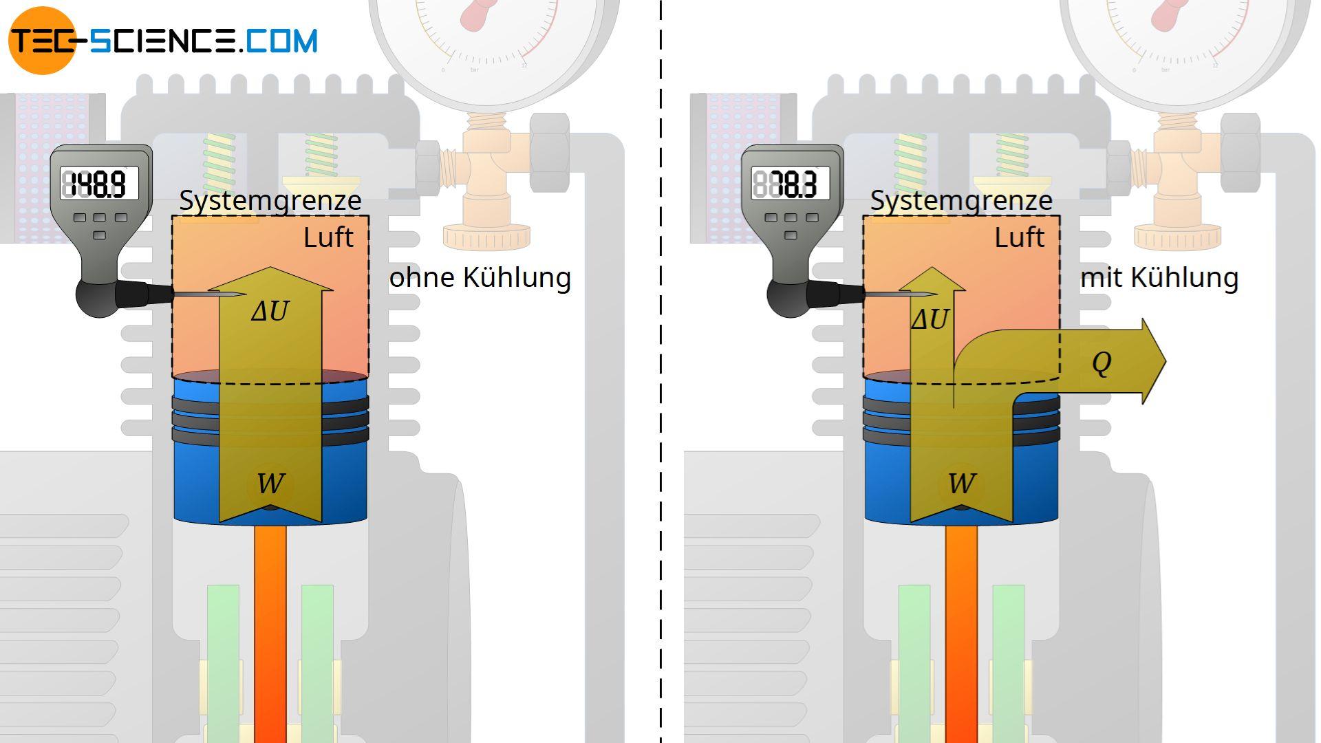 Energieflussdiagramm für das Verdichten von Luft mit einem Kompressor