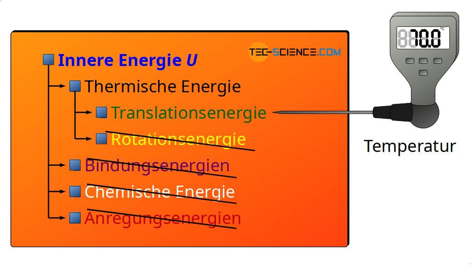 Innere Energie von idealen Gasen
