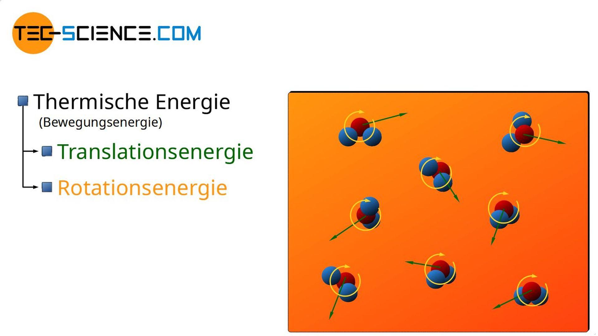 Thermische Energie als Teil der inneren Energie eines Stoffes