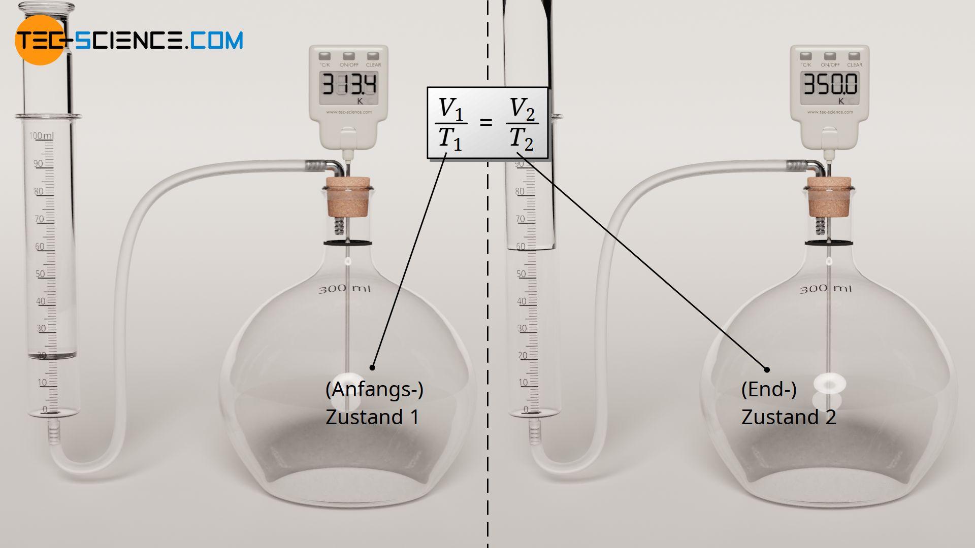 Verknüpfung zweier Zustände bei einem isobaren Prozess