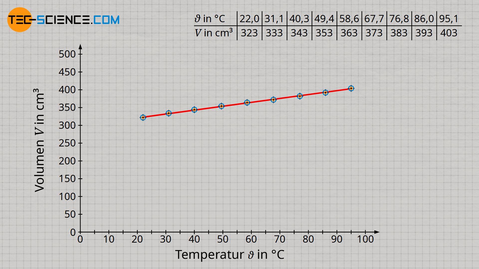 Zusammenhang zwischen Temperatur (in der Einheit Grad Celsius) und Volumen bei konstantem Druck