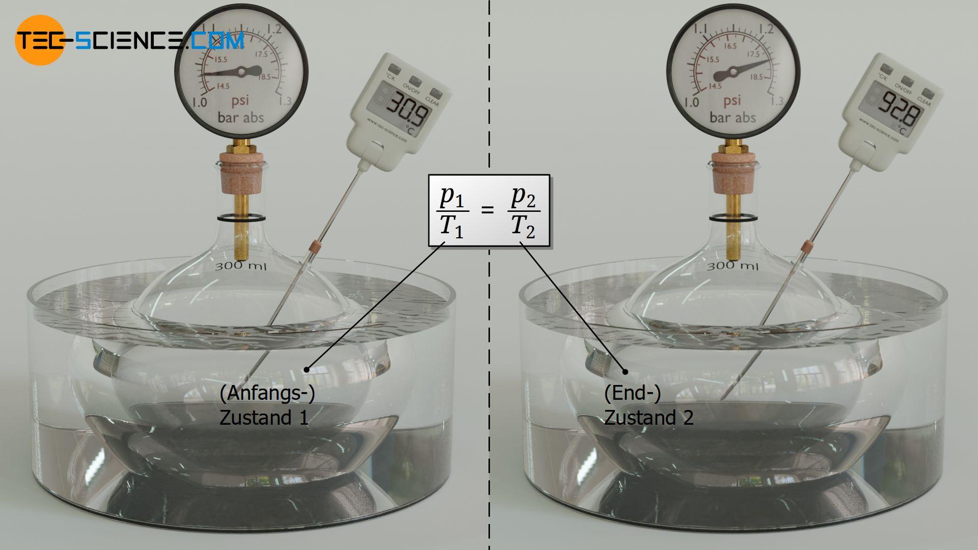 Verknüpfung zweier Zustände bei einem isochoren Prozess