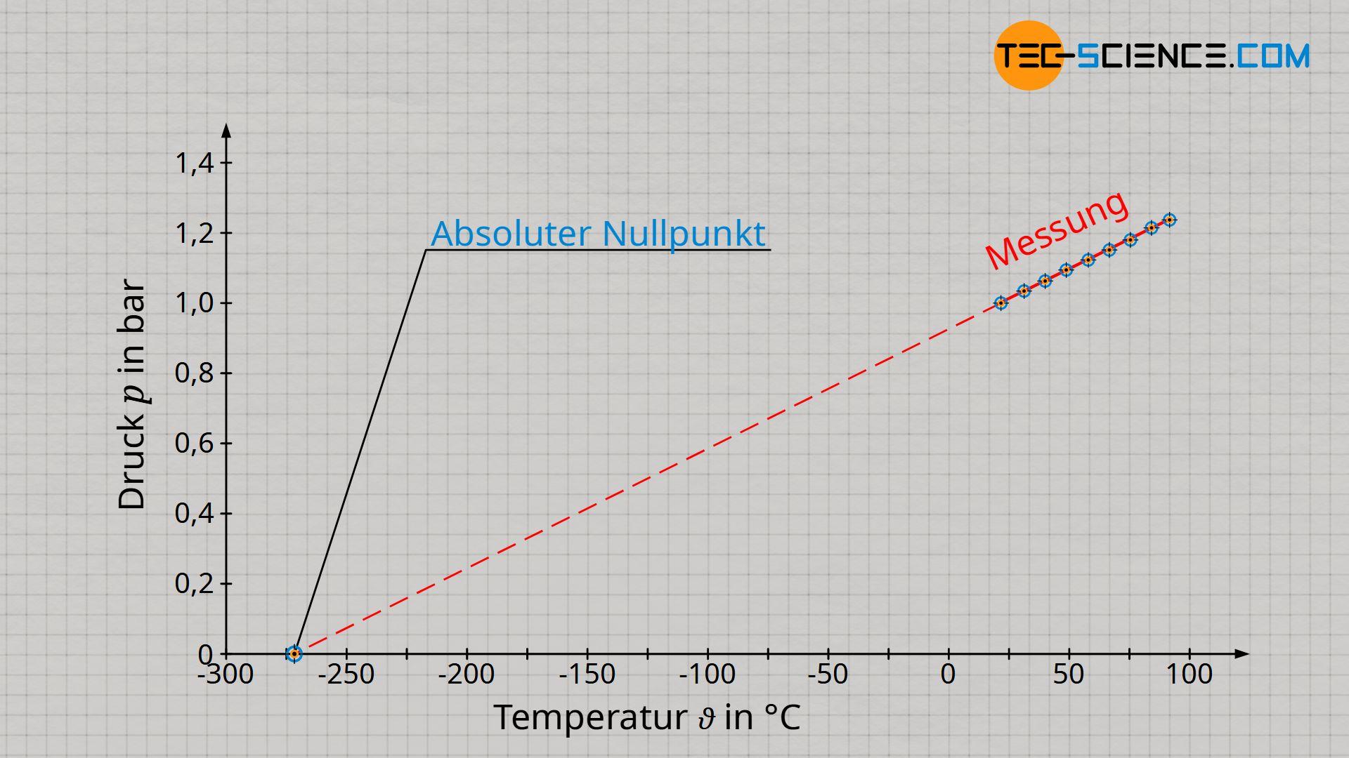 Definition des Absoluten Nullpunkts als Referenzpunkt zur Einführung der Kelvinskala