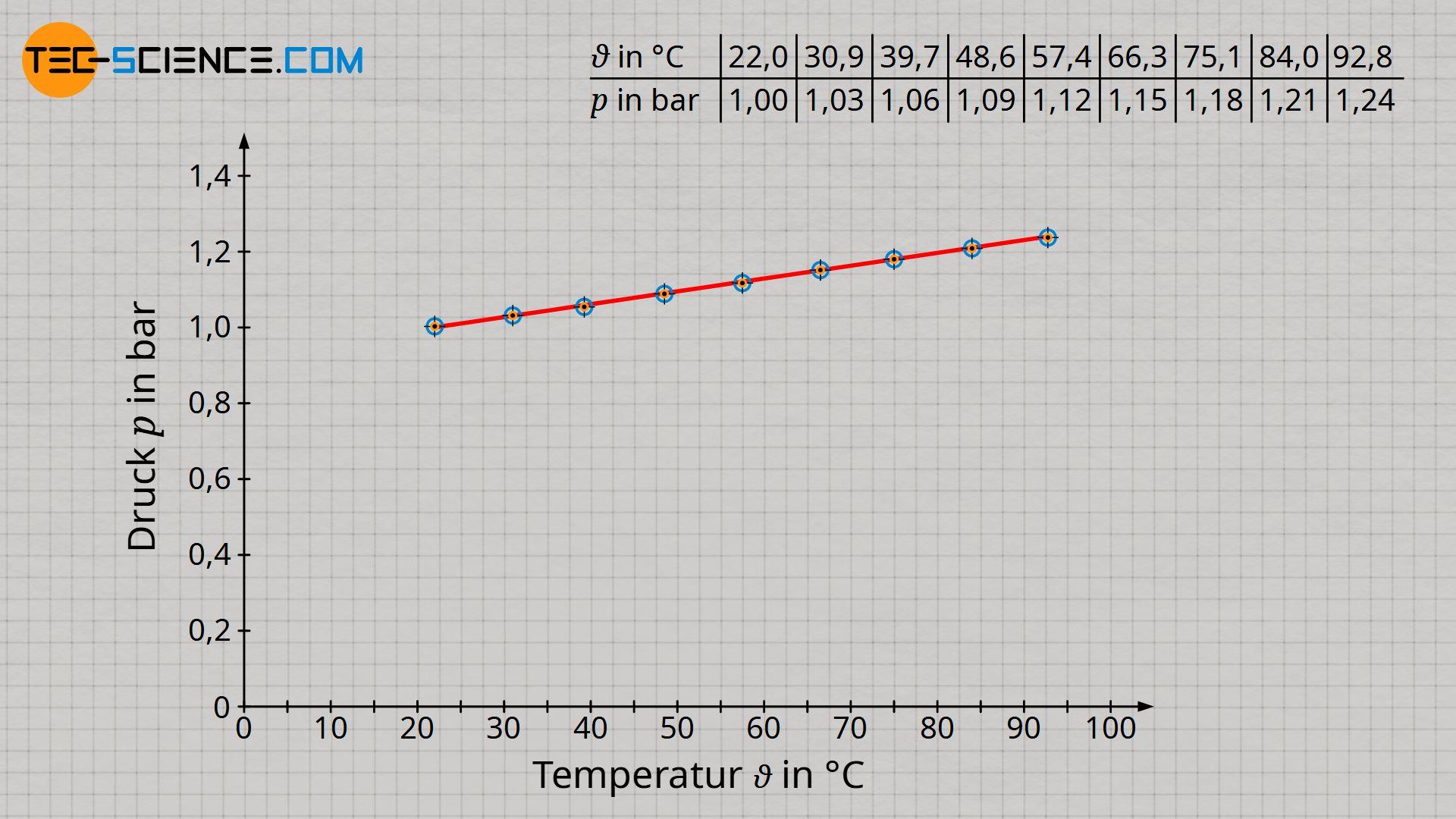 Zusammenhang zwischen Druck und Temperatur (in der Einheit Grad Celsius) bei konstantem Volumen